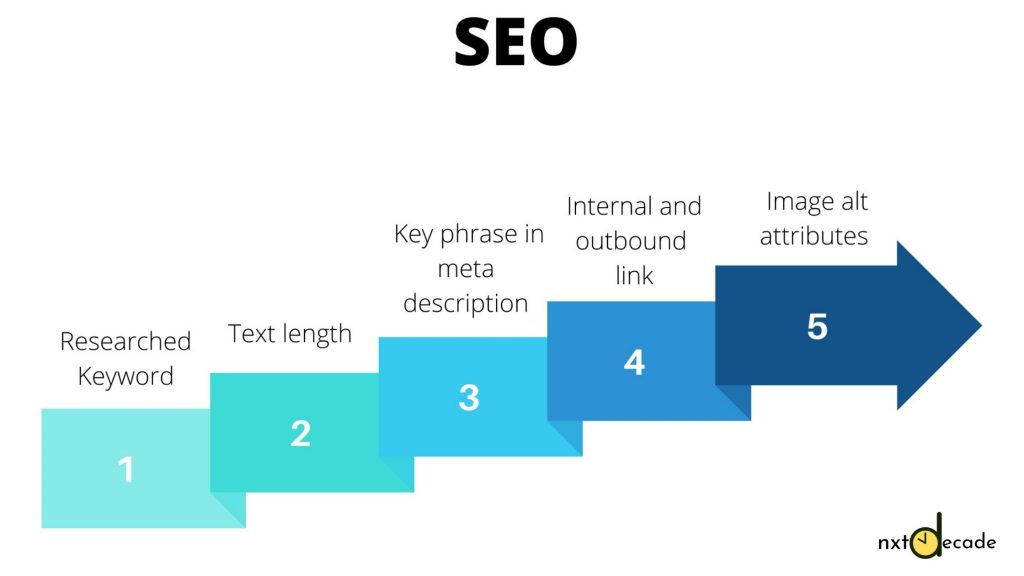 process of seo optimization